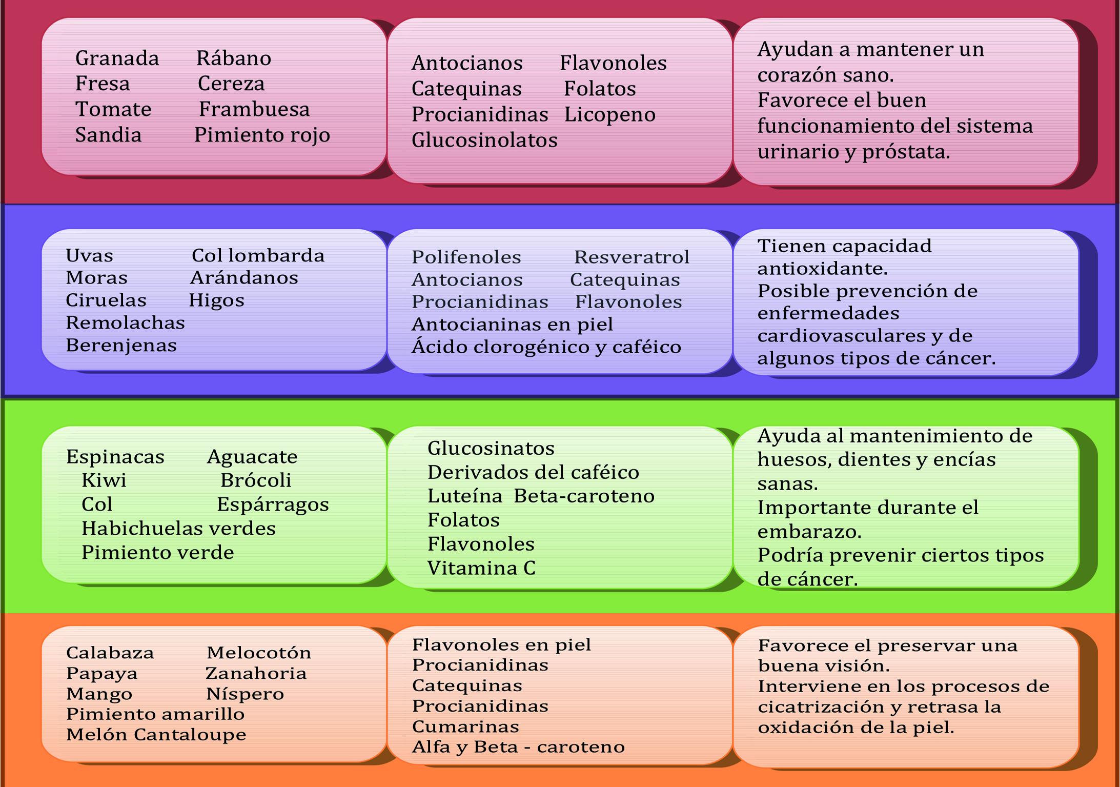 Frutoterapia el significado de los colores en las frutas for Tipos de arboles y su significado